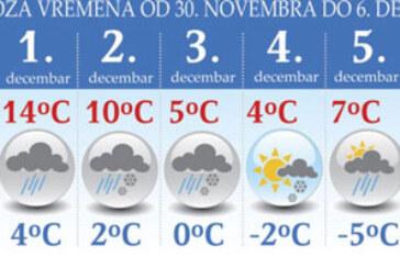 Sneg stiže u Srbiju