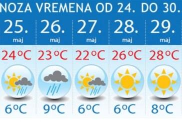 Nedeljna prognoza: Smene sunca i kiše