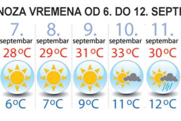 Nedeljna prognoza: Leto i dalje traje