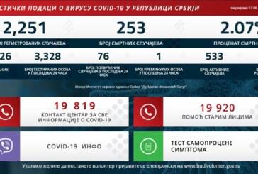U Srbiji 76 novih slučajeva, preminula još jedna osoba