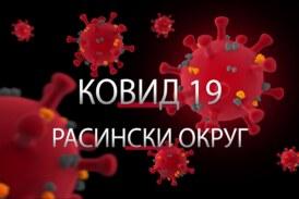 Prema poslednjim podacima Zavoda za javno zdravlje Kruševac, u Rasinskom okrugu 29 novozaraženih koronavirusom