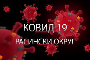 U poslednja 24 sata u Rasinskom okrugu na koronavirus pozitivne dve osobe – u Trsteniku i Ćićevcu