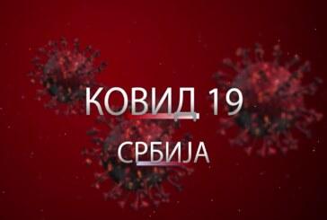 U poslednja 24 sata od koronavirusa u Srbiji preminulo 7 lica – novozaraženih 299