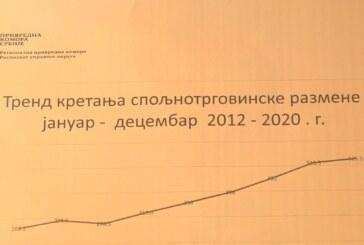 Spoljnotrgovinska razmena na teritoriji Rasinskog okruga u prethodnoj godini – 526 miliona evra