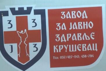 U Rasinskom okrugu, na koronavirus pozitivno još 209 osoba – u Kruševcu 152, u Aleksandrovcu 28